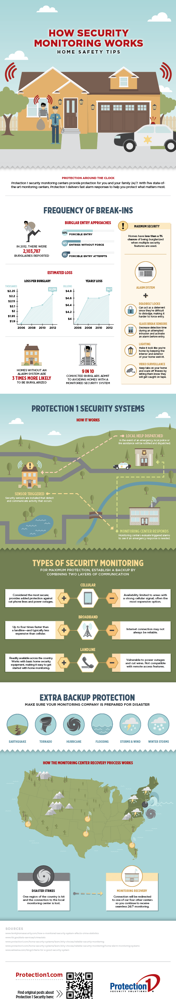 How Security Monitoring Works